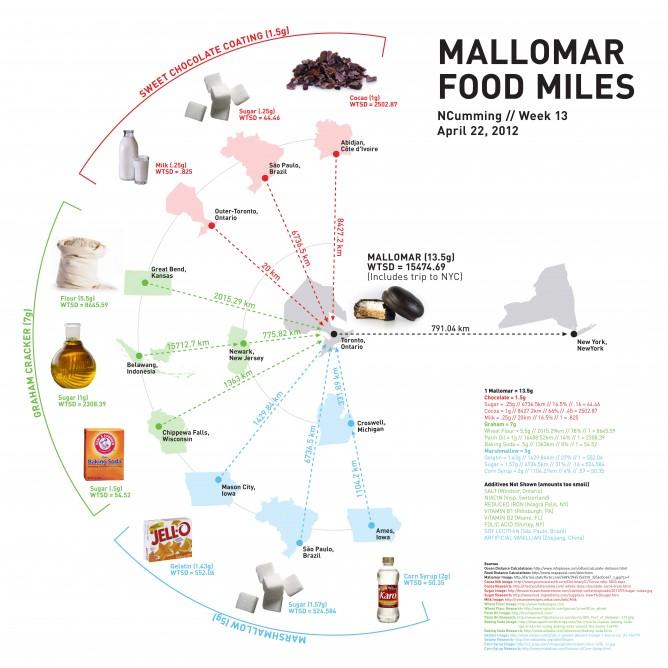 Wk13_NCumming_FoodMiles