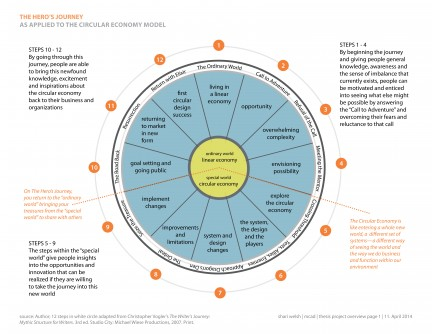 circle_methodology_overview_page_1