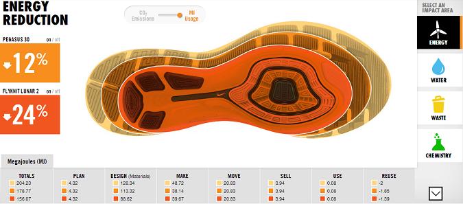 NikeClimateGroup